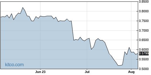 TTNP 3-Month Chart
