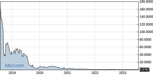 TTNP 5-Year Chart