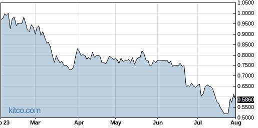 TTNP 6-Month Chart