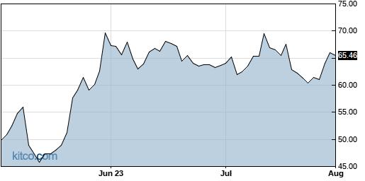 TWLO 3-Month Chart