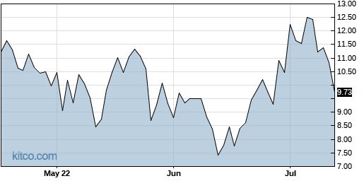 TWOU 3-Month Chart