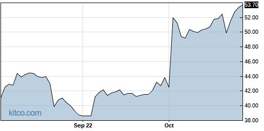 TWTR 1-Year Chart