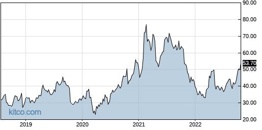 TWTR 5-Year Chart