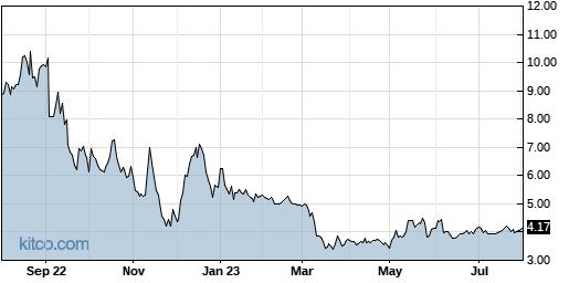 TXMD 1-Year Chart