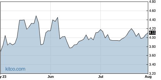 TXMD 3-Month Chart