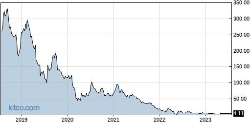 TXMD 5-Year Chart