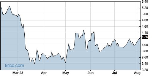 TXMD 6-Month Chart
