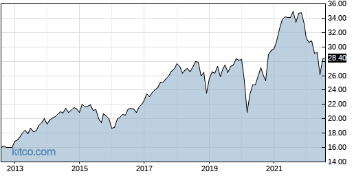 TY 10-Year Chart