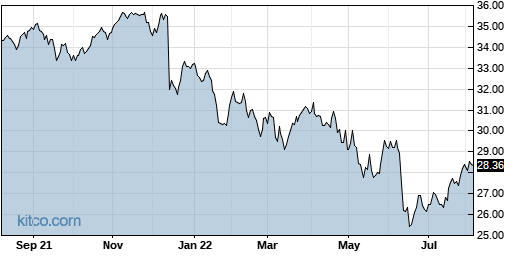 TY 1-Year Chart