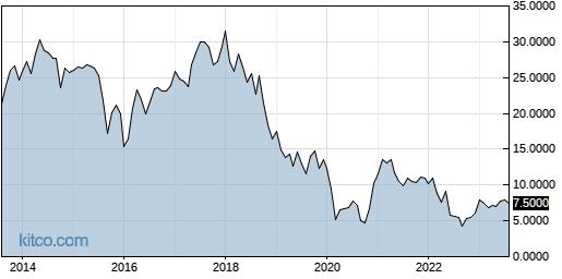 TYEKF 10-Year Chart