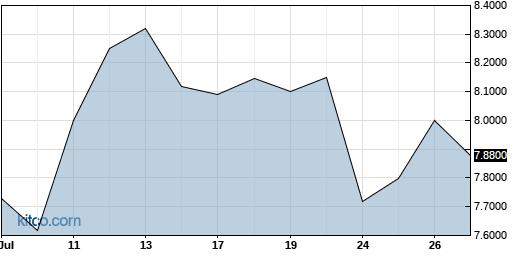 TYEKF 1-Month Chart