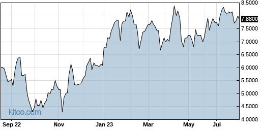 TYEKF 1-Year Chart