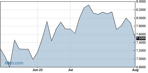 TYEKF 3-Month Chart