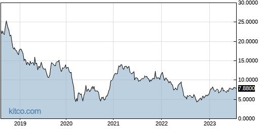 TYEKF 5-Year Chart