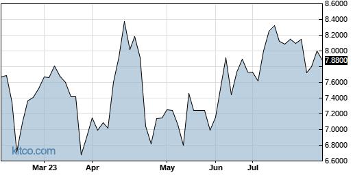 TYEKF 6-Month Chart