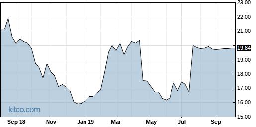 TYPE 5-Year Chart
