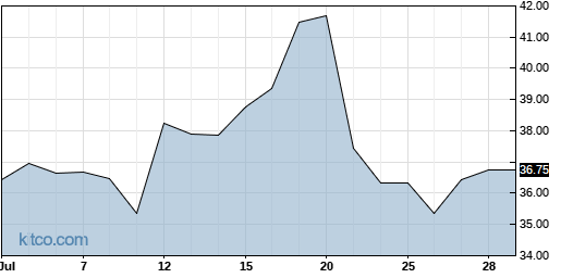 UAL 1-Month Chart