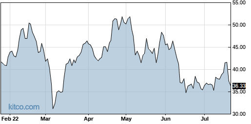 UAL 6-Month Chart