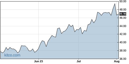UBER 3-Month Chart