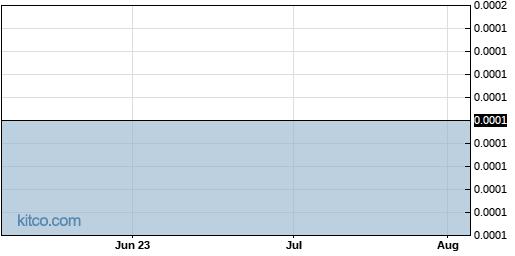 UBQU 3-Month Chart
