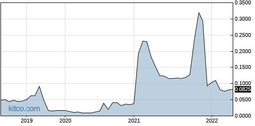 UBSBF 5-Year Chart