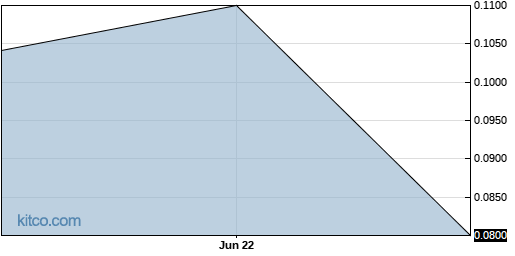 UBSBF 6-Month Chart