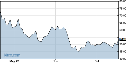 UDOW 3-Month Chart