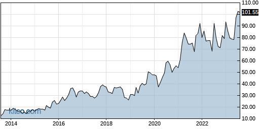 UFPI 10-Year Chart