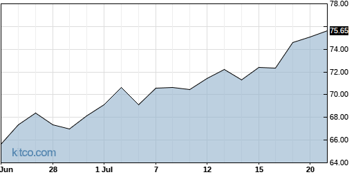 UFPI 1-Month Chart