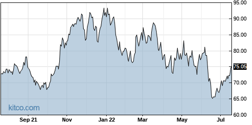 UFPI 1-Year Chart