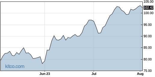 UFPI 3-Month Chart