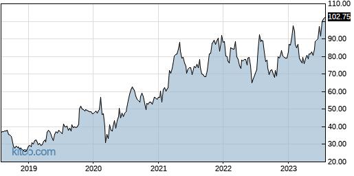 UFPI 5-Year Chart
