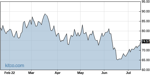 UFPI 6-Month Chart