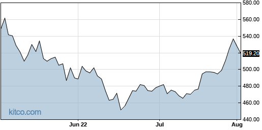 UHAL 3-Month Chart
