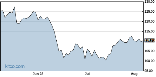 UHS 3-Month Chart