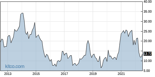 UIS 10-Year Chart