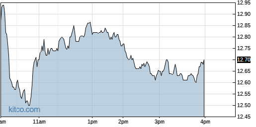 UIS 1-Day Chart