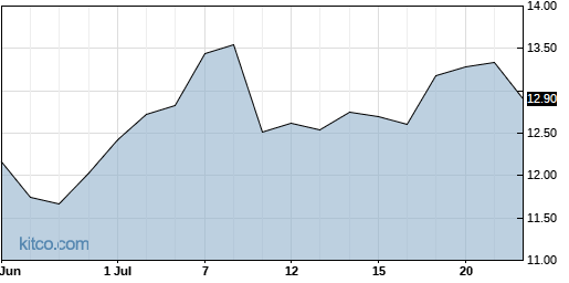 UIS 1-Month Chart