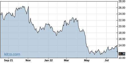 UIS 1-Year Chart