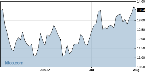 UIS 3-Month Chart