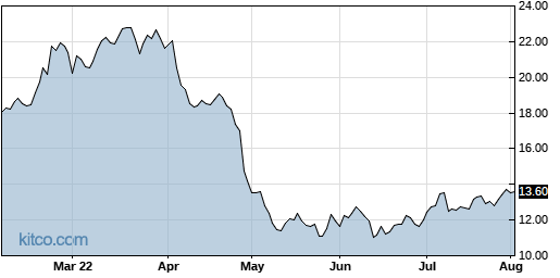 UIS 6-Month Chart
