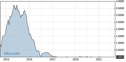 ULTRF 10-Year Chart