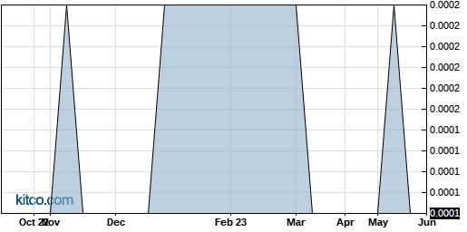 ULTRF 1-Year Chart