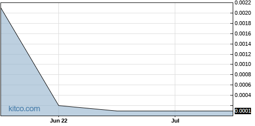 ULTRF 3-Month Chart