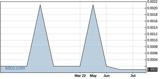 ULTRF 6-Month Chart