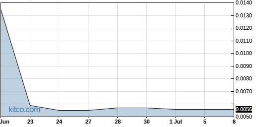 UMAX 1-Month Chart