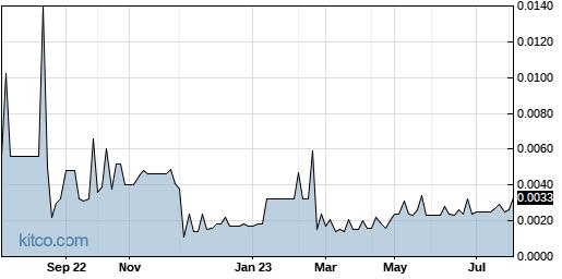 UMAX 1-Year Chart