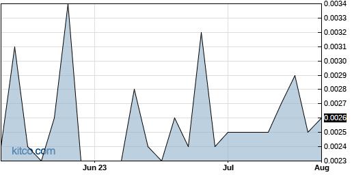 UMAX 3-Month Chart