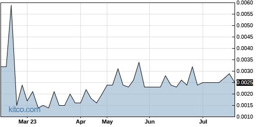 UMAX 6-Month Chart