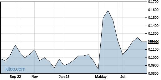 UNEGF 1-Year Chart